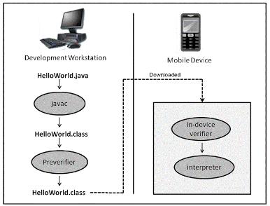 Verification Process of a MIDlet