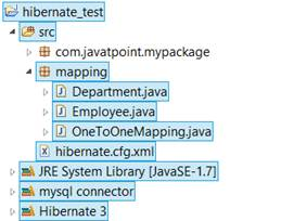 Hibernate Directory structure for OneToOne Mapping Example