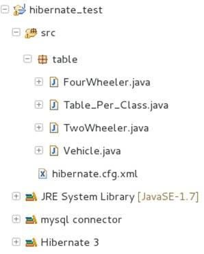 Set of jar files required for Hibernate and MySql