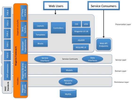 Introduction to magento framework architecture diagram ccuart