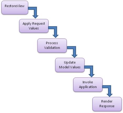 JSF Diagram