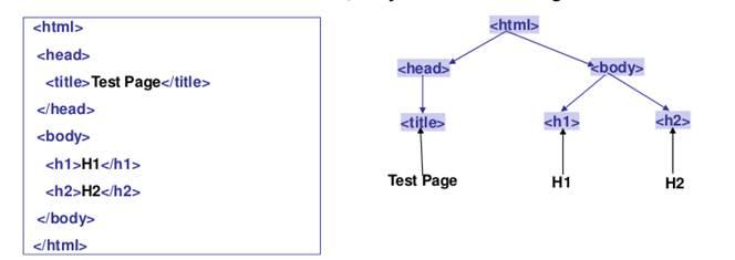 HTML Hierarchy