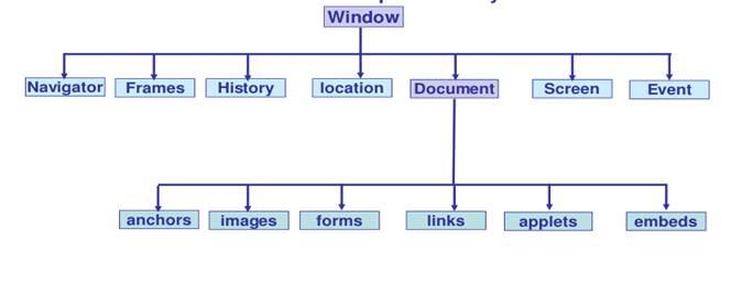 Javascript Hierarchy