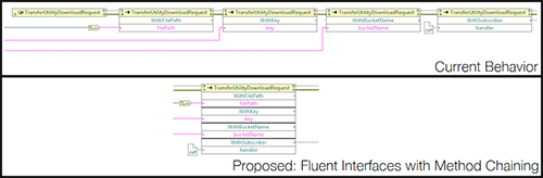 Fluent interface and method chaining