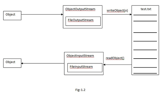 Serialization and Deserialization with the help of a file