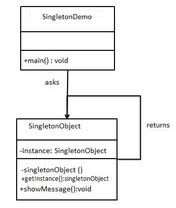 Shows the image of working of Singleton Design Pattern
