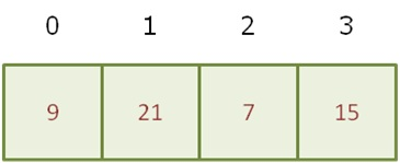 Illustration of an array of integer numbers with indexes in the top