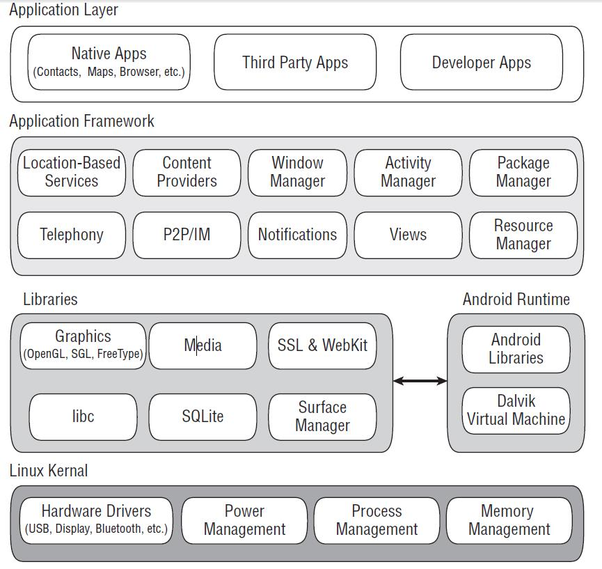 Concept of the Android Software Stack