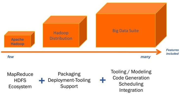 Alternative Hadoop platforms.