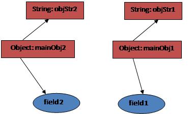 The diagram describes deep copy process