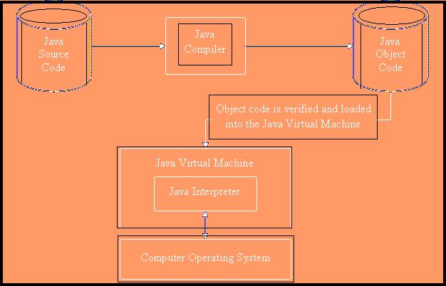 Design Goals of Java