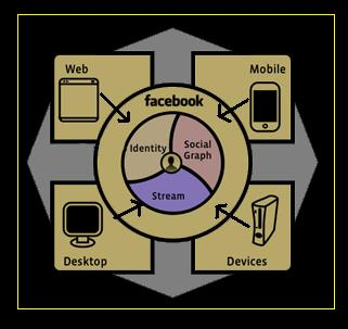 Facebook integration cycle