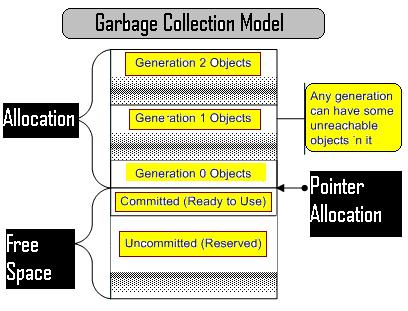 Garbage Collection Model in Java