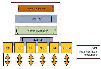 How to integrate JDBC with JNDI