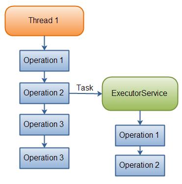 Java Executor Service