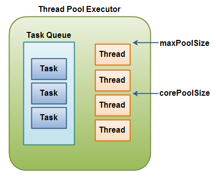 Thread Pool Executor