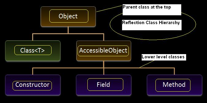Java reflection class hierarchy