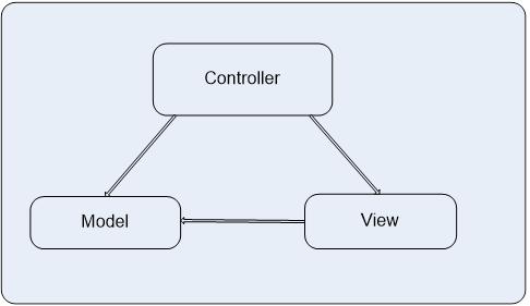 MVC Pattern.