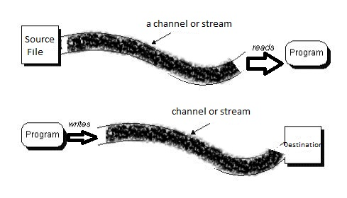 Graphical representation of Stream