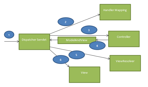 Step by step creating a spring mvc application following image shows the spring mvc workflow ccuart Gallery