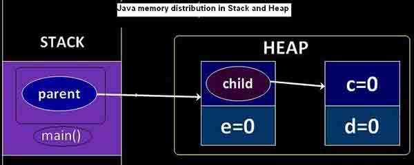 Java memory distribution