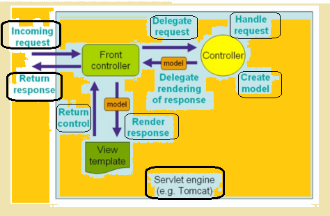 how to create web application using java