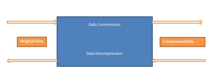 Data Compression with Zip Files in Java
