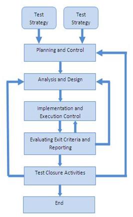 Software Testing Fundamental Test Process