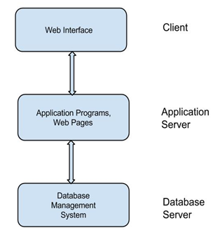 Database management system overview of dbms an end user sits on client tier ie web interface which is used by client to communicate with server through intermediate layer all views are generated by altavistaventures Images