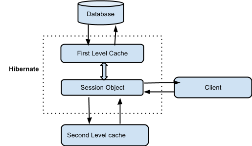 First Level and Second Level Caching