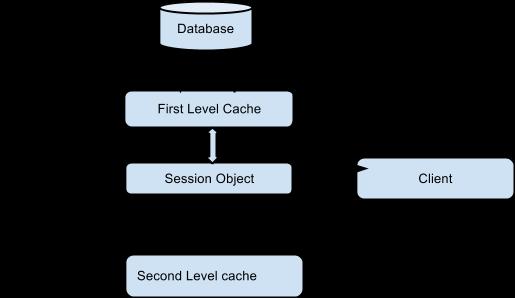 Hibernate 2nd level cache