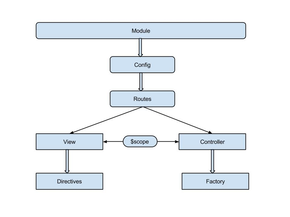 Architecture Diagram of AngularJS.