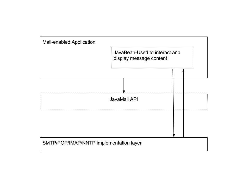JavaMail Architecture