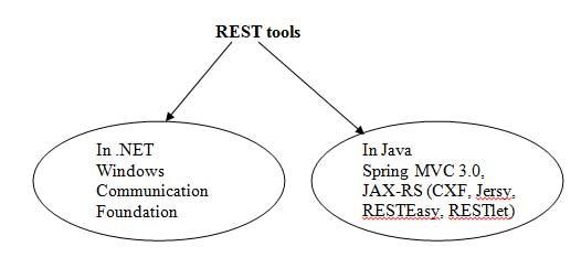 Rest Tools
