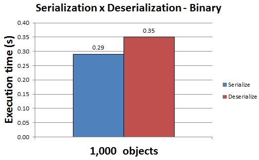 Average execution time for binary serialization and deserialization of 1000 objects