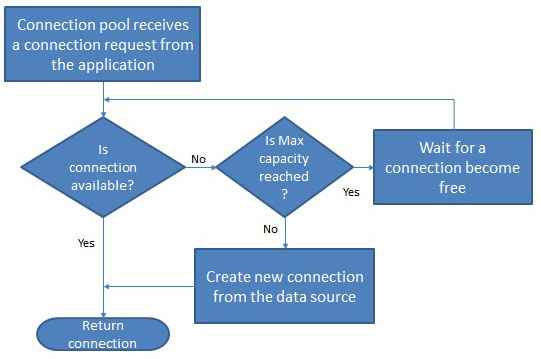 Connection Pool Activity Flow
