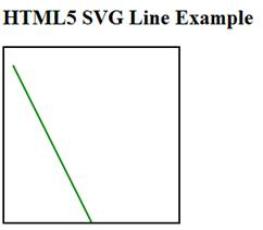 A green color line is painted by specifying the XML tags