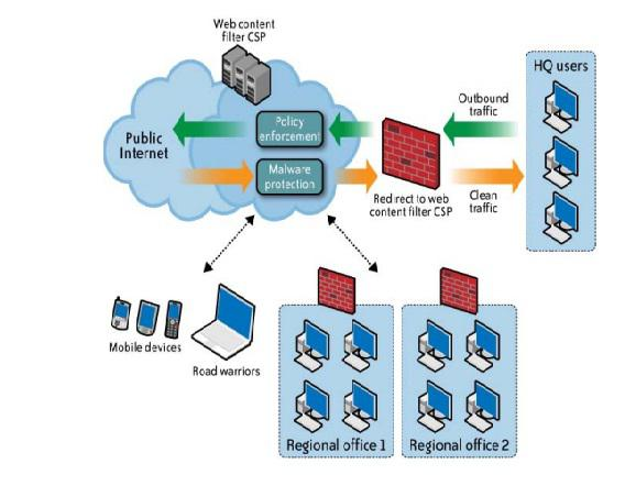 web content filtering