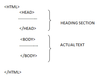 Representing the Structure of HTML Scripts