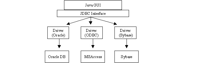 Schematic of operation of the JDBC