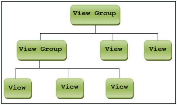 The Hierarchy Between View Groups and Views