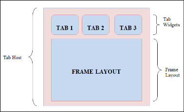 The Various Components for Tabs