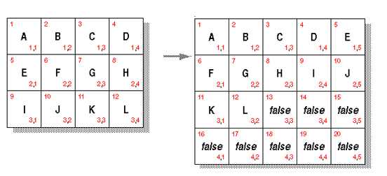 Figures displaying initial array and after resizing