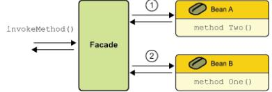 Session Facade