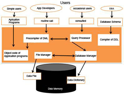 Architecture of a dbms structure of a system manager database thecheapjerseys Image collections