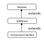 Remote Interface configuration Hierarchy