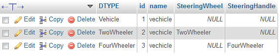 Vehicle Database Table with its Records in MySql Database