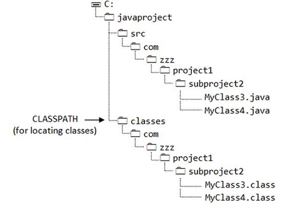 Folder Sctructure