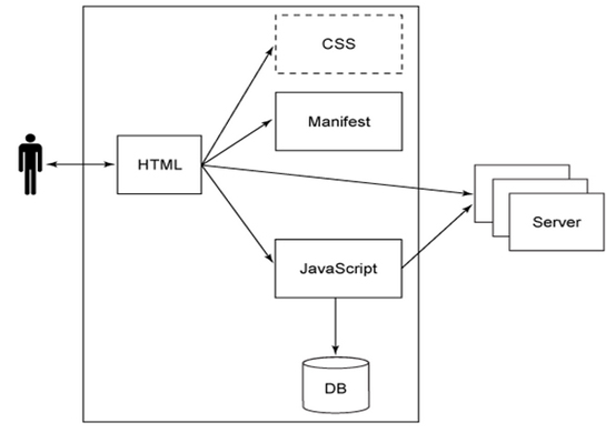 Core elements of Offline Application