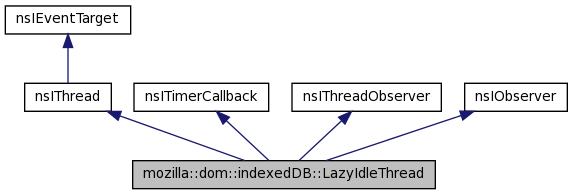 Schematic of IndexedDB